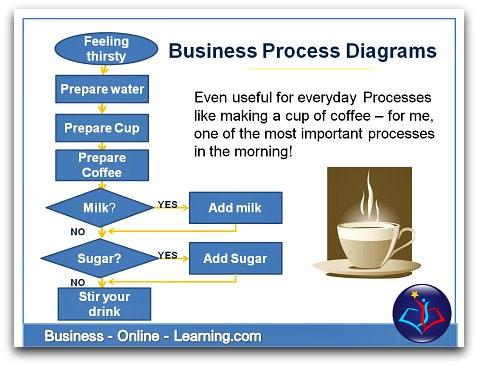 businessprocessdiagrams