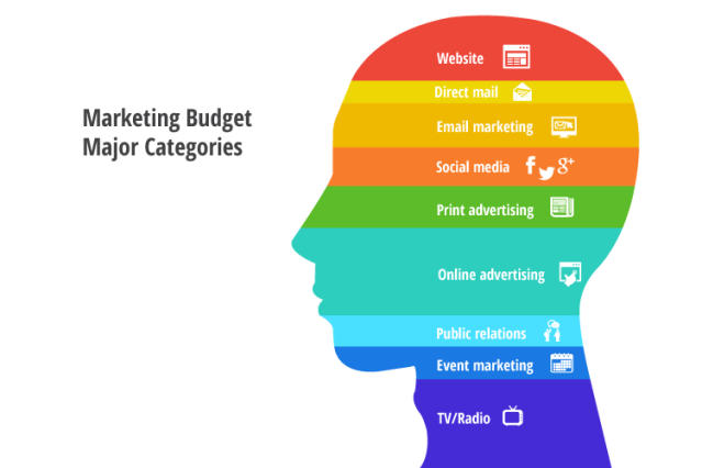 blog-MarketingBudget2
