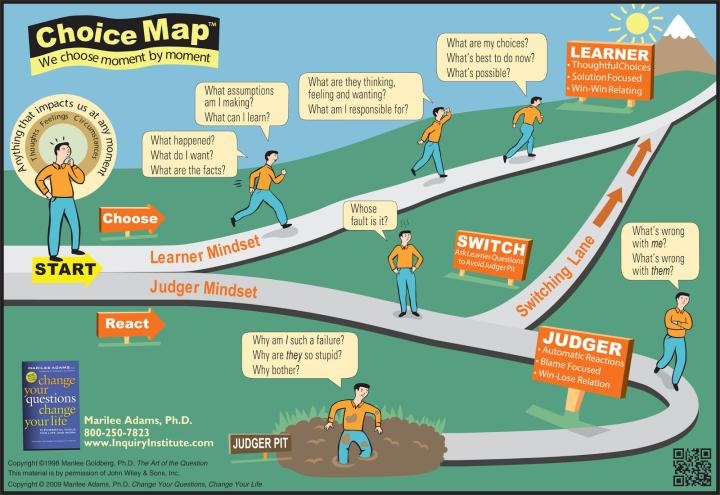 Judger mindset - Learner mindset 2