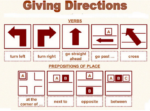 Difference-Between-Directions-and-Instructions
