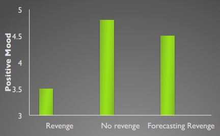 the-paradox-of-revenge